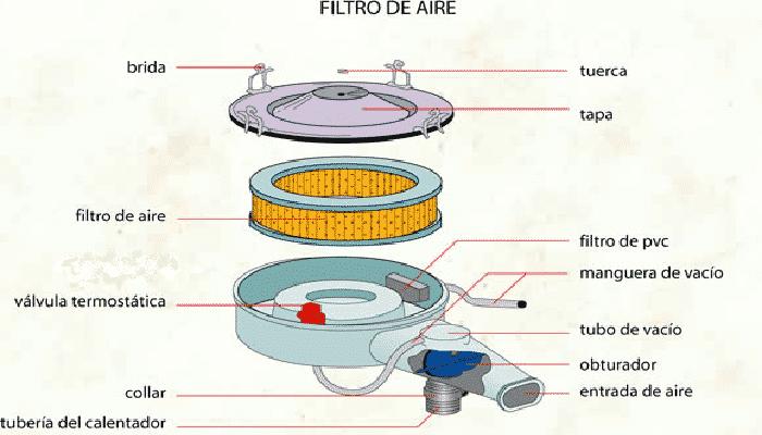 filtrador de aire