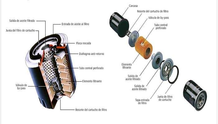 filtrador de lubricante