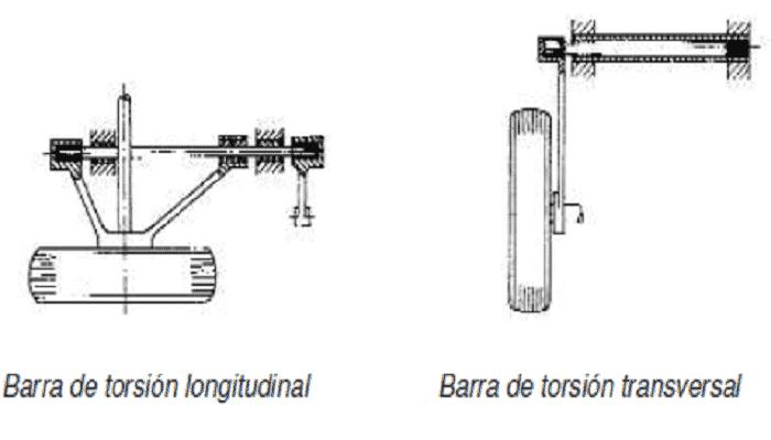sistemas de suspensiones