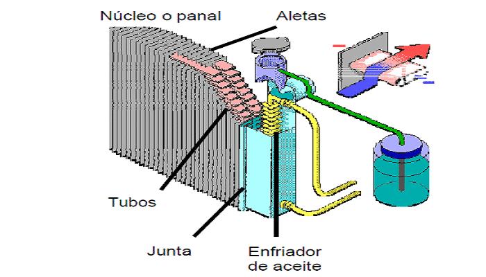 el radiador
