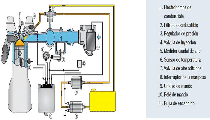 sistema de inyeccion de gasolina