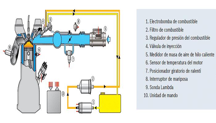 sistema de inyeccion de combustible