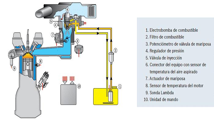 sistema de inyeccion de combustibles