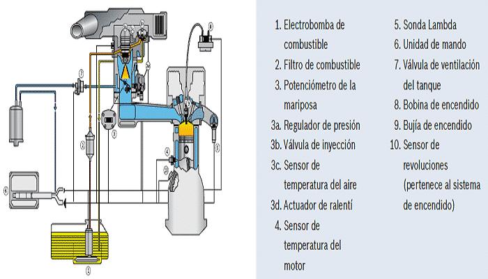 sistemas de inyecciones de combustibles
