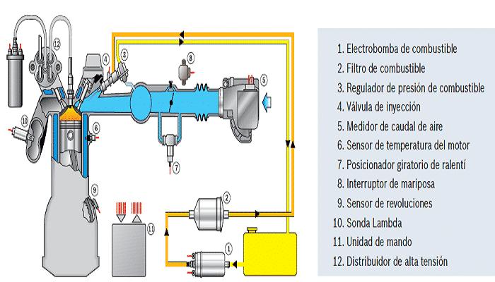 sistemas de inyecciones de gasolina
