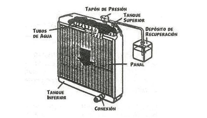 el radiador del carro