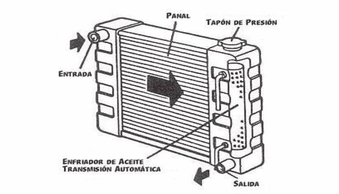 el radiador de carro