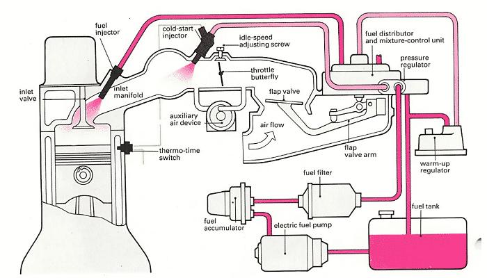 inyeccion mecanica de gasolina