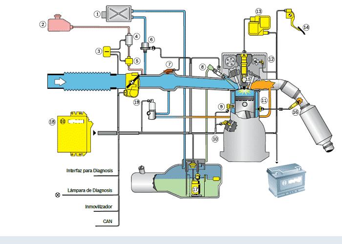 Sistema de inyección