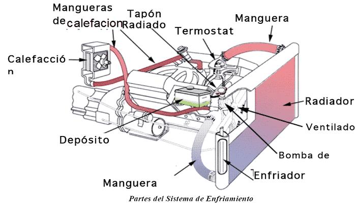 sistema de refrigeraciones