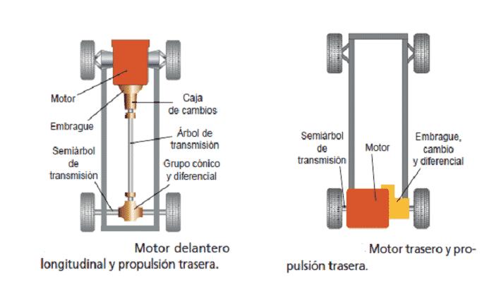 sistema de transmisiones