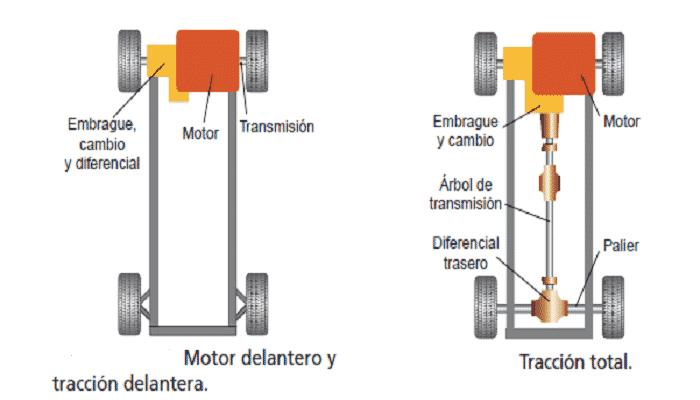 Tipos de arbol de transmision