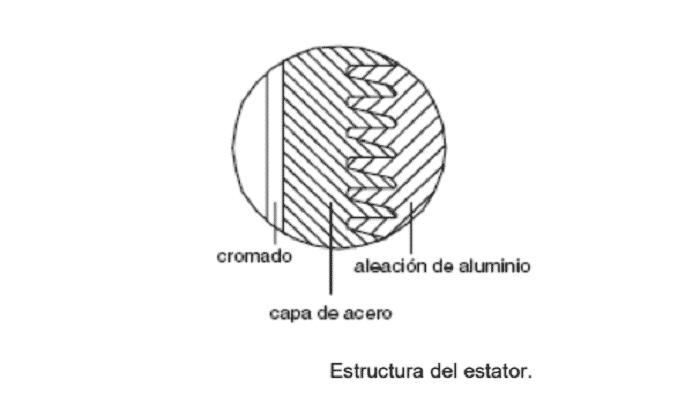 motores de rotación