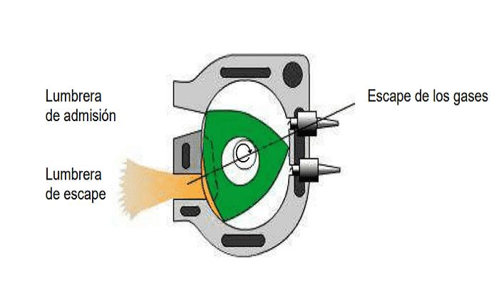 Motor de rotacion