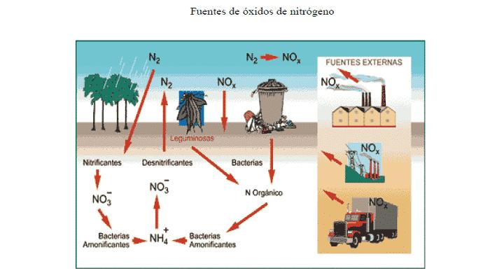 gases de combustión