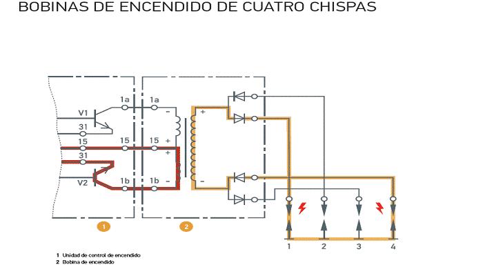 bobinas de encendidos