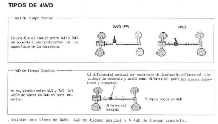 transmisiones 4wd