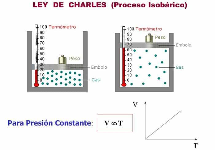 La ley de Charles