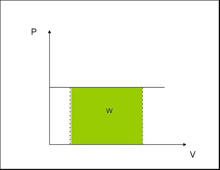 proceso isobárico