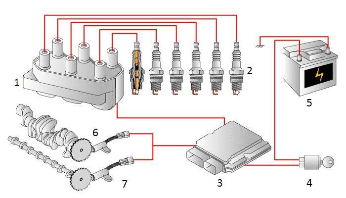 Tipos de modulo de encendido