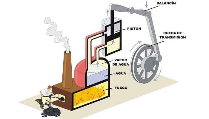 Motor de combustión externa