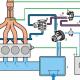 Sistema De Inyección De Aire Secundario: Métodos De Aplicación Y Más